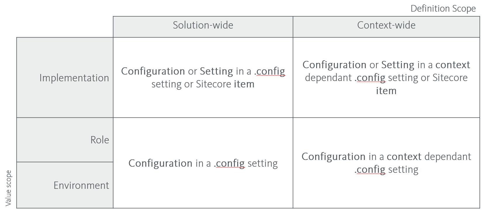 ../../_images/configuration-strategy.png